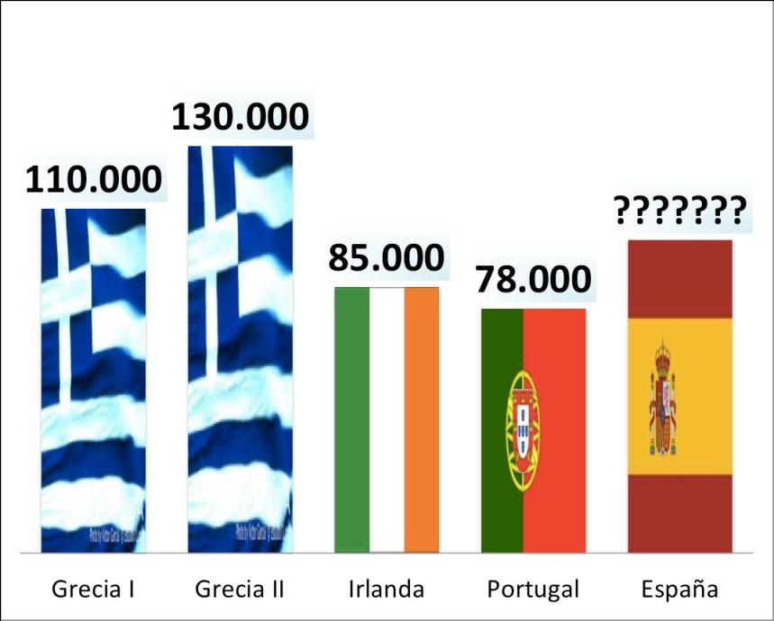 Primer fou Gràcia, després Irlanda i Portugal, i ara és Espanya. Quin serà el valor del rescat (en milions d'€uros), si aquest rep llum verda de Brussel•les?