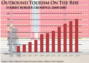 Aquesta gràfica ens mostra la importància del turisme xinès cap a l'exterior. Font: Xina Outbond Tourism Research Institute, a través de Xinhua