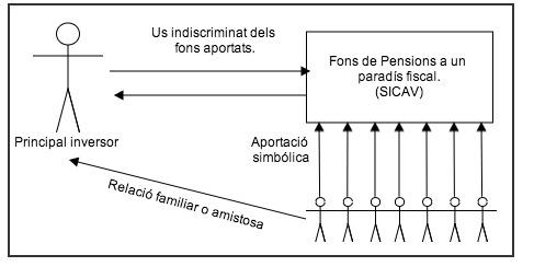 diagrama_fraudulento cat