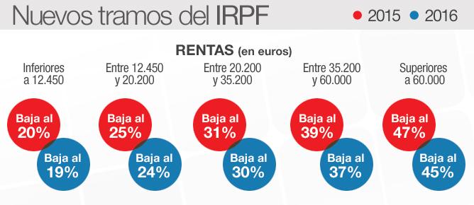 Font:  CADENA SER (http://www.cadenaser.com/economia/articulo/gobierno-anuncia-rebaja-media-irpf-125-2016/csrcsrpor/20140620csrcsreco_1/Tes)