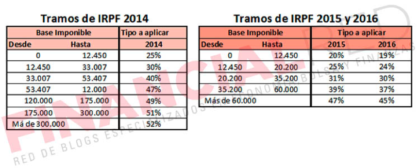 Font: http://impuestosrenta.com/renta-2015/
